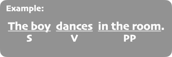 Example Sentences 1.1.001