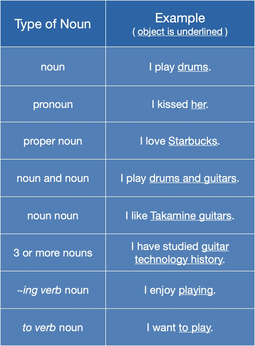 Type of Noun Object Blue New !